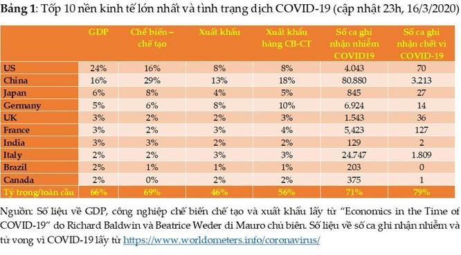 Mức độ tàn phá kinh tế của Covid-19: Không một đại dịch cận đại nào có thể so sánh được! ảnh 3