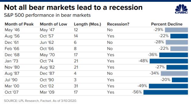 """Chứng khoán rơi thảm: Tín hiệu suy thoái kinh tế hay chỉ là """"cảm cúm"""" do Covid-19? ảnh 1"""