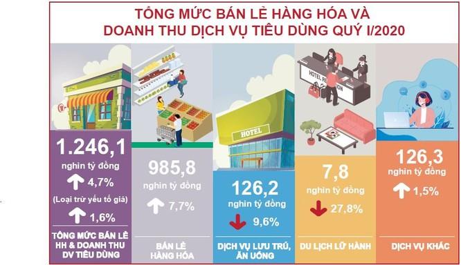 GDP Quý I/2020 của Việt Nam vẫn tăng 3,82%, lạm phát bắt đầu giảm nhiệt ảnh 2