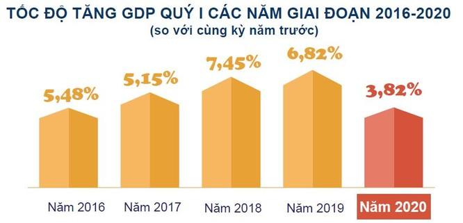 GDP Quý I/2020 của Việt Nam vẫn tăng 3,82%, lạm phát bắt đầu giảm nhiệt ảnh 1