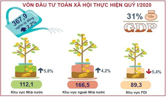 GDP Quý I/2020 của Việt Nam vẫn tăng 3,82%, lạm phát bắt đầu giảm nhiệt ảnh 3