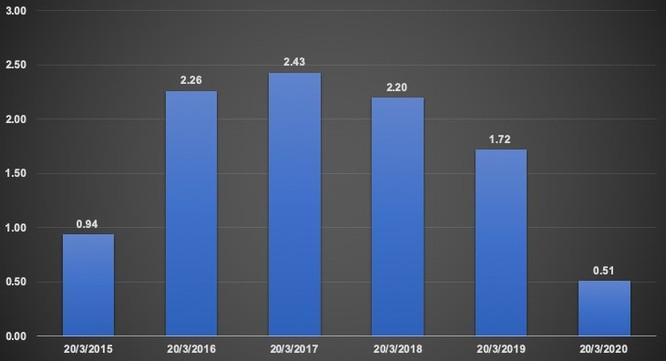 Tăng trưởng huy động vốn của các tổ chức tín dụng tính từ đầu năm đến thời điểm thống kê so với cuối năm liền trước (đơn vị: %; nguồn: Tổng cục Thống kê)