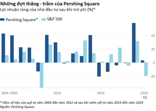 Giá trị tài sản của Pershing Square tăng 3% trong khi S&P 500 giảm gần 20% kể từ đầu năm nay. Ảnh: Financial Times.
