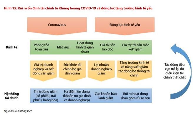 Covid-19 thách thức trực tiếp các điểm yếu cơ bản của nền kinh tế Việt Nam ảnh 1