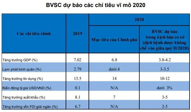 BVSC: GDP Việt Nam năm 2020 tăng trưởng 3,8 - 4,2%, lãi suất có thể giảm thêm ảnh 1
