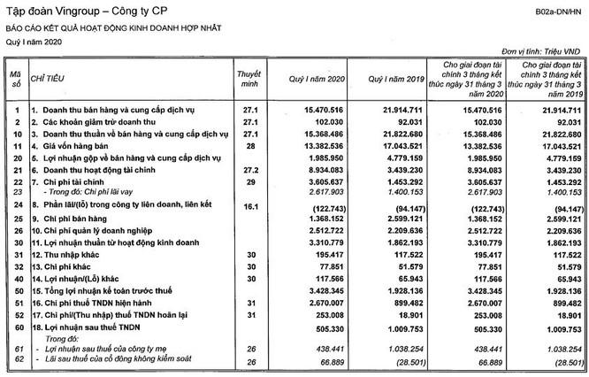 """Covid-19 """"ăn mất"""" một nửa lợi nhuận ròng của Vingroup ảnh 1"""