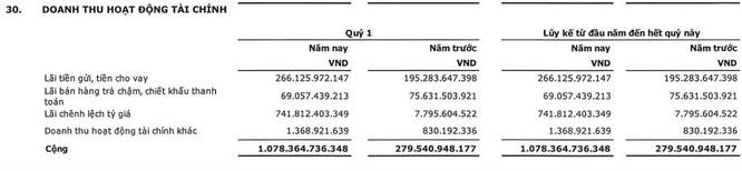 Viettel Global lãi lớn từ chênh lệch tỷ giá ảnh 1
