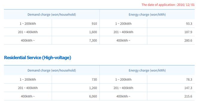 Áp dụng giá điện bậc thang nhưng tại sao lại theo cơ số tiến mà không phải là lùi? ảnh 5