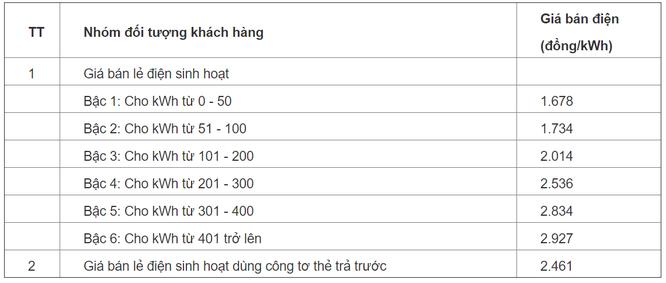 Áp dụng giá điện bậc thang nhưng tại sao lại theo cơ số tiến mà không phải là lùi? ảnh 2
