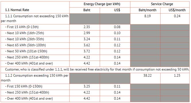Áp dụng giá điện bậc thang nhưng tại sao lại theo cơ số tiến mà không phải là lùi? ảnh 4