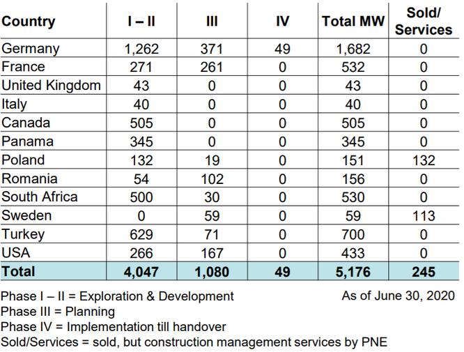 Tập đoàn PNE: Tiềm lực nhà đầu tư đề xuất rót 1,5 tỷ USD làm điện gió ngoài khơi Bình Định ảnh 1