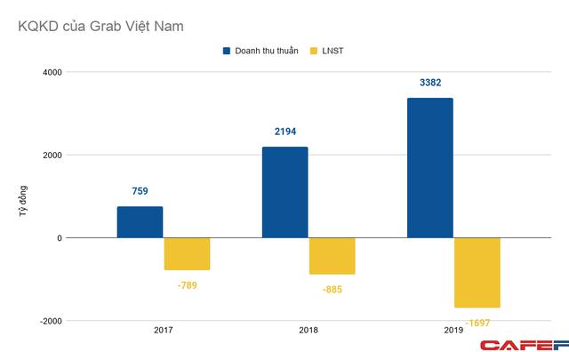 """Những cổ đông người Việt nắm cổ phần """"chi phối"""" tại Grab, thực sự họ là ai? ảnh 2"""