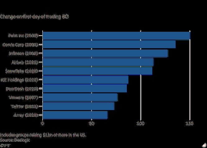 Financial Times: Cơn sốt IPO trên Phố Wall làm bùng lên mối lo ngại về bong bóng dotcom 2.0 ảnh 2