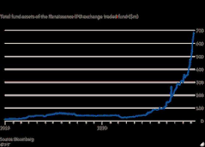 Financial Times: Cơn sốt IPO trên Phố Wall làm bùng lên mối lo ngại về bong bóng dotcom 2.0 ảnh 4