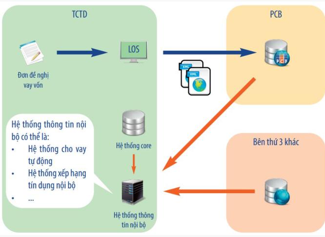 CTCP Thông tin tín dụng Việt Nam (PCB): Thu 2 đồng lãi 1 đồng ảnh 1