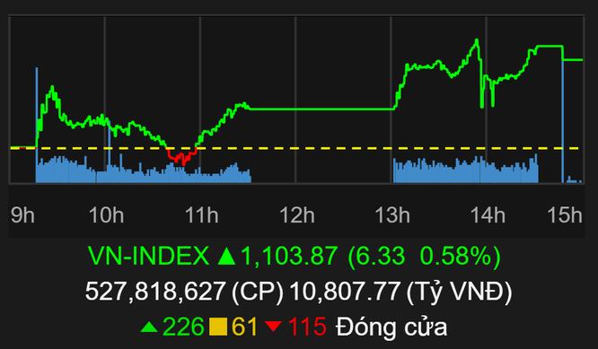 VN-Index chốt năm 2020 trên 1.100 điểm ảnh 1
