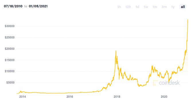 Bitcoin lên 100.000 USD, thay thế vàng làm tài sản tích trữ: Tại sao không? ảnh 1