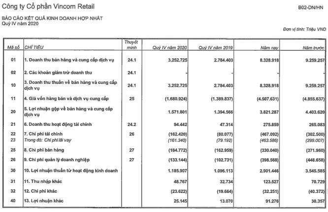 Vincom Retail báo lãi 2.400 tỉ đồng năm 2020 ảnh 1