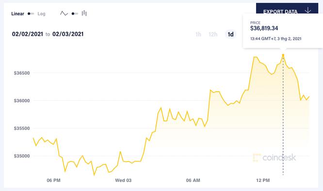 Vì sao giá Bitcoin bật tăng? ảnh 2