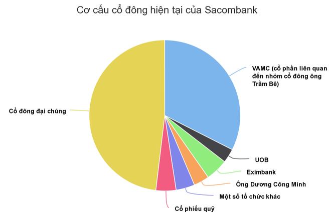 Cổ phiếu Sacombank – ván bài hạ màn ảnh 2