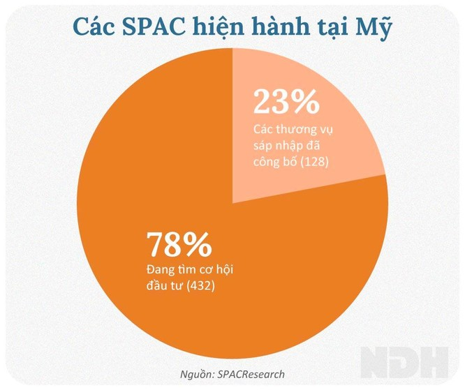 Niêm yết sàn ngoại: SPAC có gì khác? ảnh 4