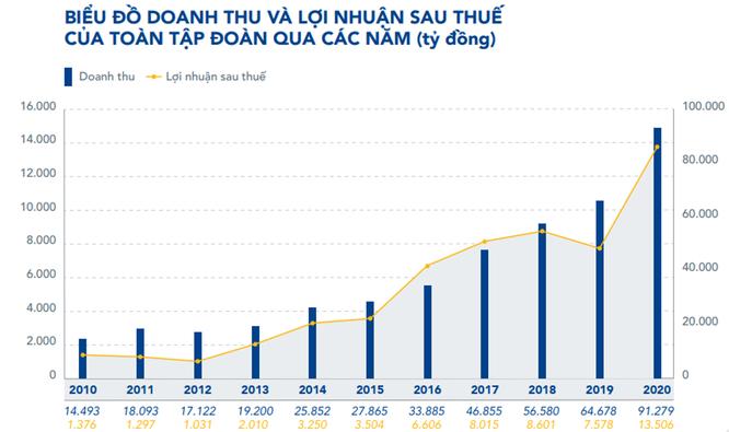HPG báo lãi 7.000 tỉ đồng Quý 1/2021, muốn làm dự án Dung Quất 2 từ năm 2022 ảnh 1