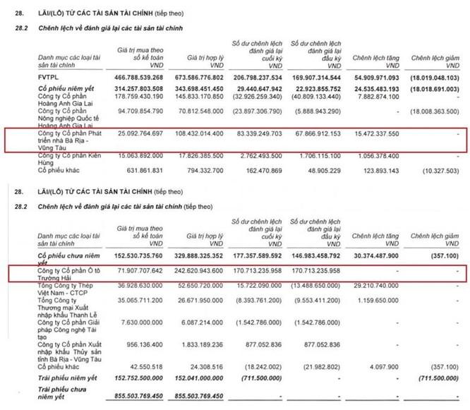Một năm trẻ hoá ban lãnh đạo, VietinBank Securities chốt lời loạt 'món hời', huy động 85 triệu USD ảnh 1