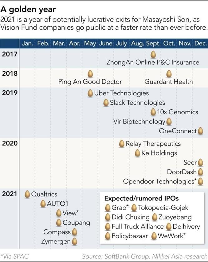 Chiến lược 'tăng trưởng bằng mọi giá' của ông chủ SoftBank ảnh 4