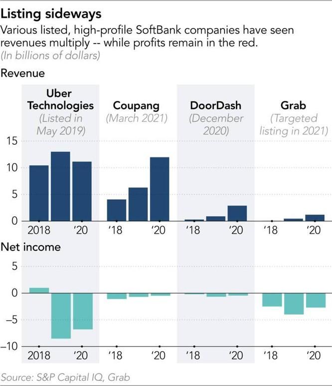 Chiến lược 'tăng trưởng bằng mọi giá' của ông chủ SoftBank ảnh 5