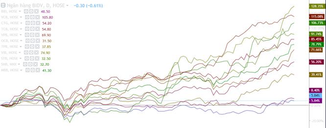 'Nhiều cổ phiếu không còn ở mức định giá hấp dẫn' ảnh 2