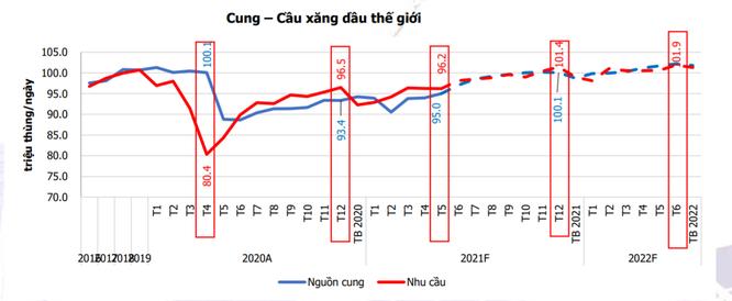 Giá dầu tăng mạnh nhưng không phải DN dầu khí nào cũng được hưởng lợi ảnh 2