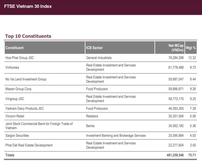 Khối ngoại mua ròng kỷ lục 2.100 tỉ đồng, Fubon FTSE Vietnam ETF đã giải ngân trở lại? ảnh 3