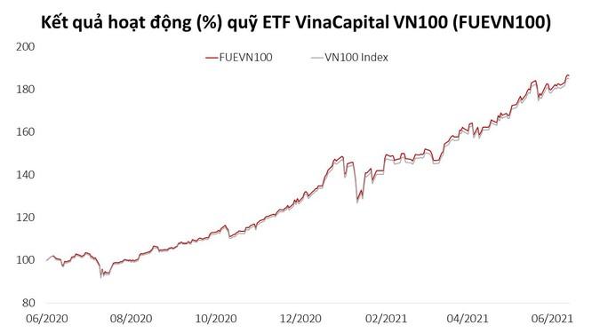Lợi nhuận 2 con số của 3 quỹ thuộc VinaCapital trong nửa đầu 2021 ảnh 1