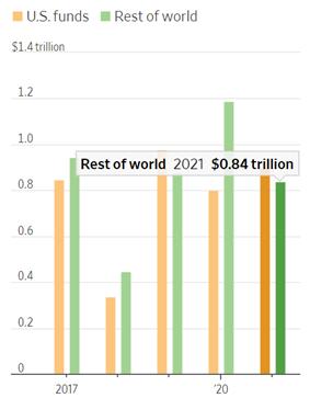 Dòng vốn kỷ lục đang đổ vào thị trường tài chính Mỹ ảnh 1