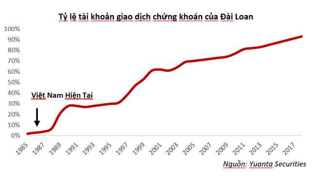 'TTCK Việt Nam đang ở giai đoạn đầu của một quá trình tăng trưởng kéo dài nhiều thập kỷ' ảnh 2