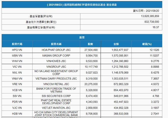 Lên kế hoạch tăng vốn 'khủng', Fubon FTSE Vietnam ETF vẫn bị rút ròng 1.725 tỉ đồng từ đầu tháng 8 ảnh 1