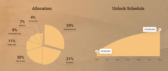Axie Infinity tạo ra 488 triệu USD doanh thu trong vòng 90 ngày, giá đồng AXS tăng vọt giúp nhóm sáng lập Sky Mavis của Nguyễn Thành Trung sở hữu gần 1 tỷ USD ảnh 3