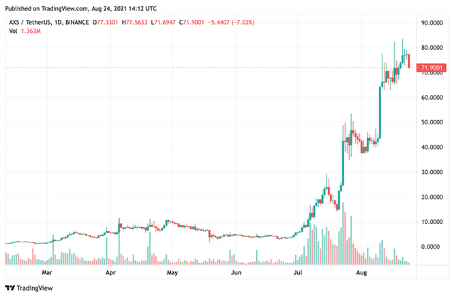 Axie Infinity tạo ra 488 triệu USD doanh thu trong vòng 90 ngày, giá đồng AXS tăng vọt giúp nhóm sáng lập Sky Mavis của Nguyễn Thành Trung sở hữu gần 1 tỷ USD ảnh 4