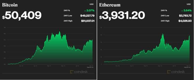 Bitcoin và ETH 'nóng' trở lại ảnh 1
