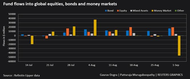 Dòng vốn rót mạnh vào quỹ đầu tư cổ phiếu ảnh 1