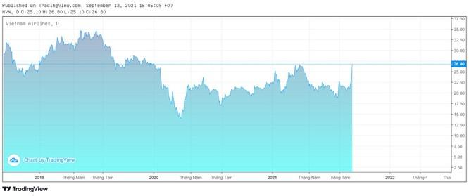 SCIC 'xuống tiền', cổ phiếu HVN lên cao nhất một năm ảnh 1