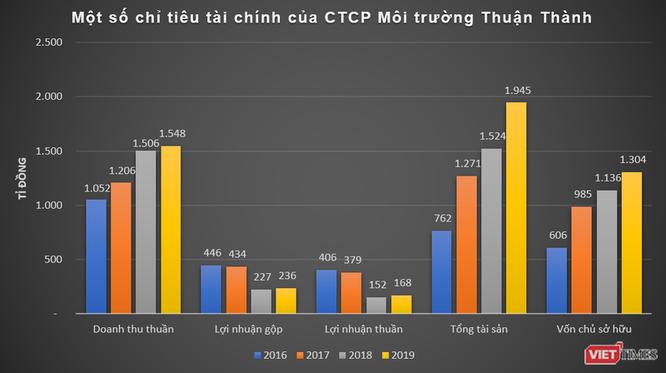 IFC rót 30 triệu USD vào dự án xử lý chất rắn sinh hoạt của Thuận Thành EJS ảnh 1