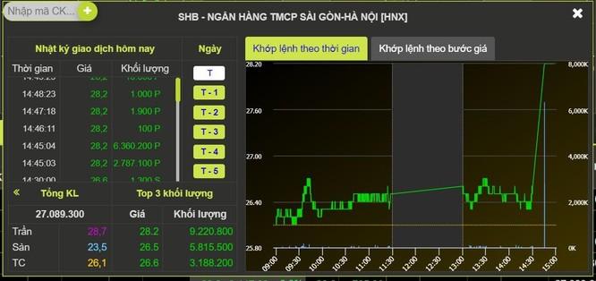 Giao dịch đột biến phiên ATC, cổ phiếu SHB bật tăng 8% ảnh 1