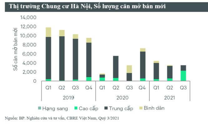 CBRE: Giá căn hộ tại Hà Nội có thể tăng 5-7%/năm trong 3 năm tới ảnh 1