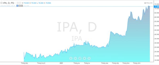 Chốt lời cổ phiếu IPA, một doanh nghiệp thuỷ sản thoát lỗ quý 3/2021 ảnh 1