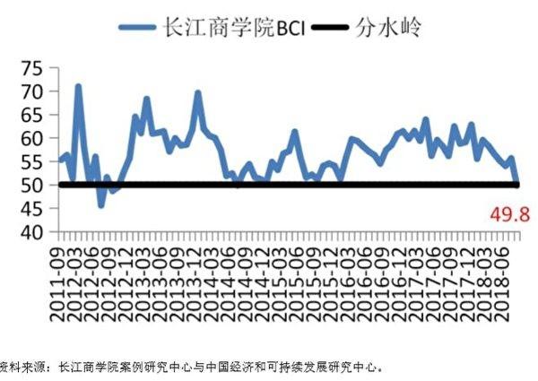 Trung Quốc đã xuất hiện làn sóng doanh nghiệp tư nhân sụp đổ, nguy cơ thất nghiệp, kinh tế tiêu điều? ảnh 1