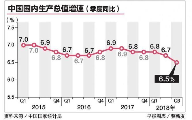 Vì chiến tranh thương mại kinh tế Trung Quốc tăng trưởng thấp nhất kể từ 2009 ảnh 1
