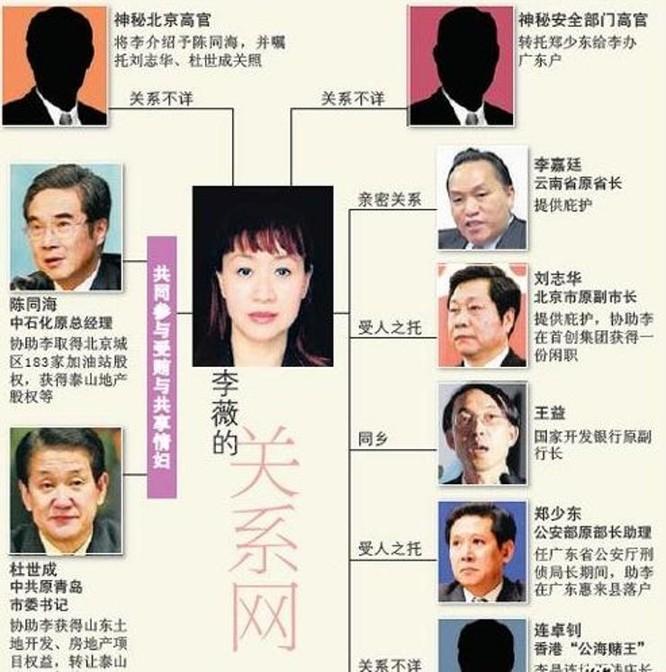 Dùng chung người tình – lối sống thác loạn của quan tham Trung Quốc (Kỳ 4) ảnh 2