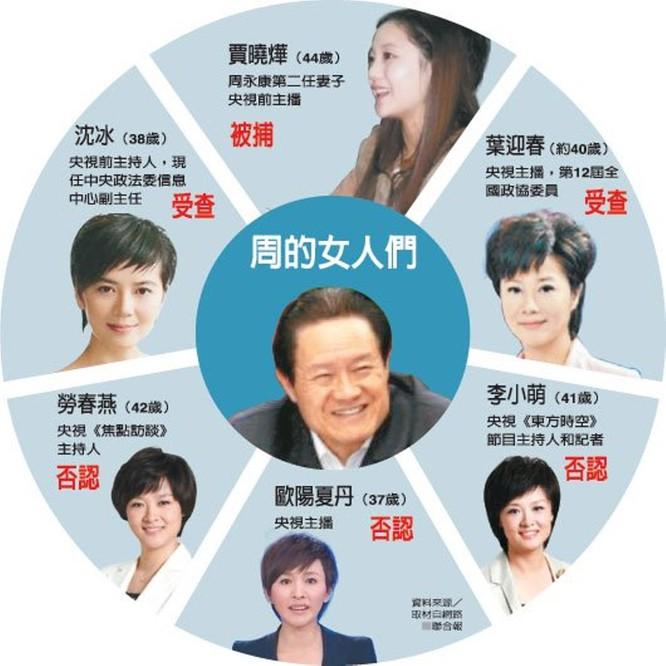 """Những đại quan tham Trung Quốc nổi tiếng gục ngã trước """"ải mỹ nhân"""", """"bẫy quyền sắc"""" (Kỳ 5, phần 3): Chu Vĩnh Khang – """"Bách Kê vương"""" ảnh 1"""
