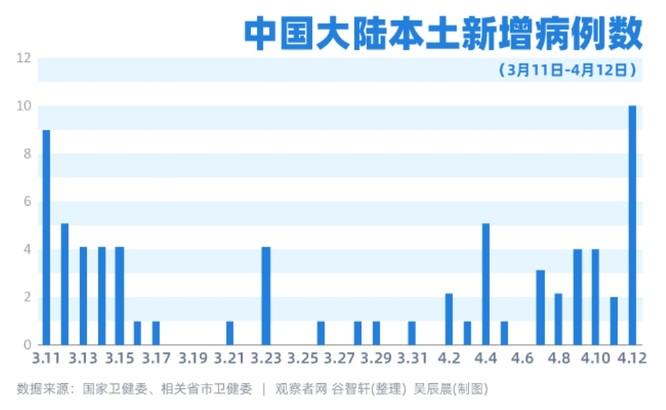 Trung Quốc: số ca nhiễm COVID-19 lại tăng đột biến! ảnh 1